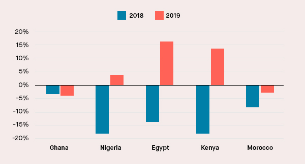 Chart of the month | African equity market performance is slowly improving